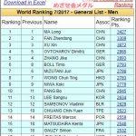 2017年7月版張本智和卓球世界ランキング自己最高の18位