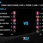 2017 卓球T2APAC round2 張本選手の結果