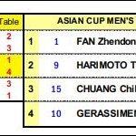 2018 ITTF-ATTU アジアカップ 横浜開催 4月6日から8日 張本智和選手出場試合