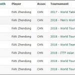 卓球世界ランキング1位になるための戦績は?張本智和選手は東京オリンピックまでに世界ランキング1位になる!!
